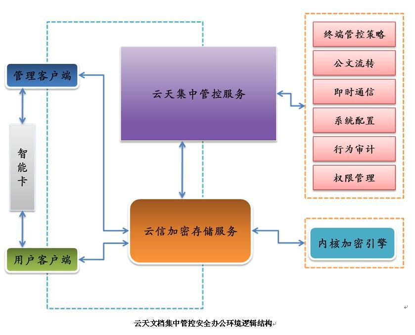 系统逻辑结构示意图如下